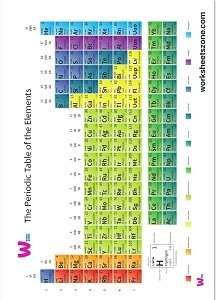 download free periodic table poster